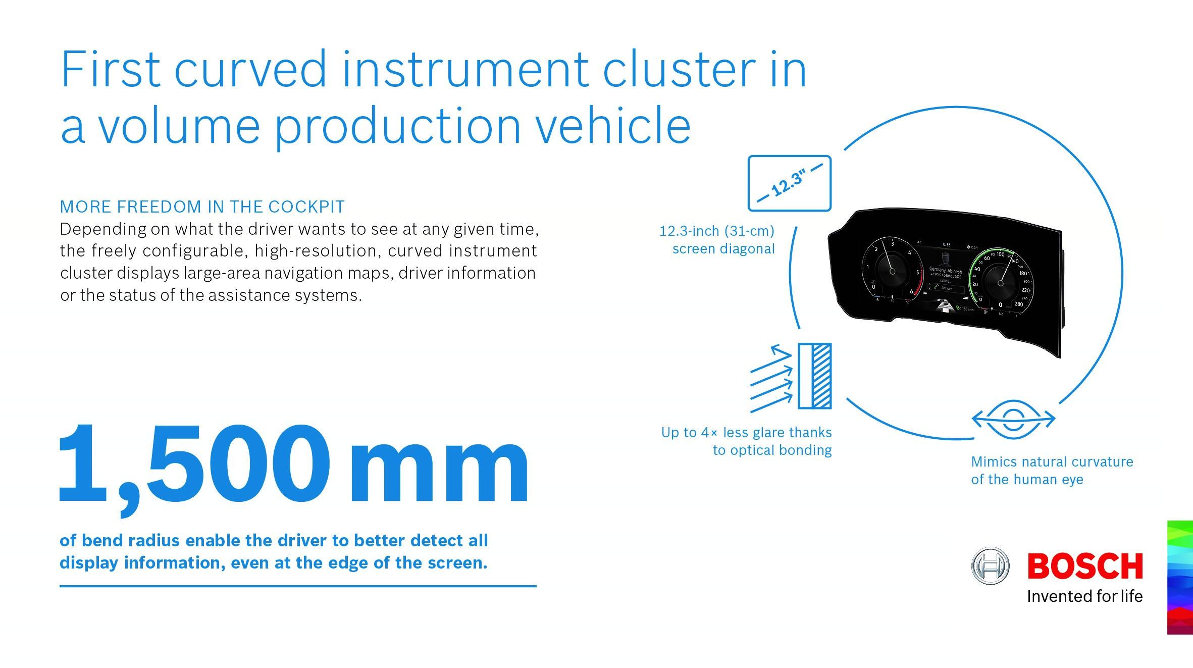 Výrobci chtějí v kokpitu stále více upouštět od mechanických spínačů, tlačítek a ovládačů. Naopak velké monitory jsou na seznamu požadavků úplně nahoře – tak jako i zahnutý přístrojový panel Bosch.