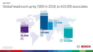 Bosch Group zaměstnávala k 31. prosinci 2018 po celém světě přibližně 410 000 lidí. To je o 7 800 spolupracovníků více než v předchozím roce.