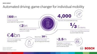 Automatizované riadenie bez vodiča: prielom pre individuálnu mobilitu