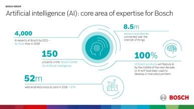 Umelá inteligencia (AI) ako kľúčová technológia pre Internet vecí (IoT)