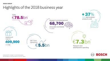 Hlavní body obchodního roku 2018