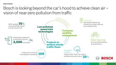 Klíčem k udržitelné mobilitě budoucnosti je automatizovaná a elektrifikovaná jízda