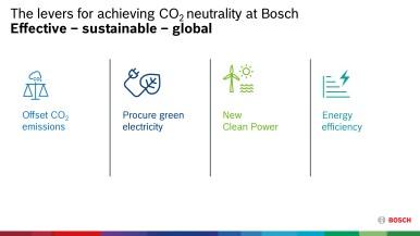 Pilíře dosažení CO₂ neutrality u společosti Bosch