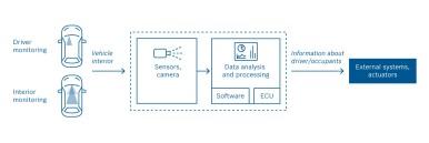Modulární systém sledování interiéru od společnosti Bosch
