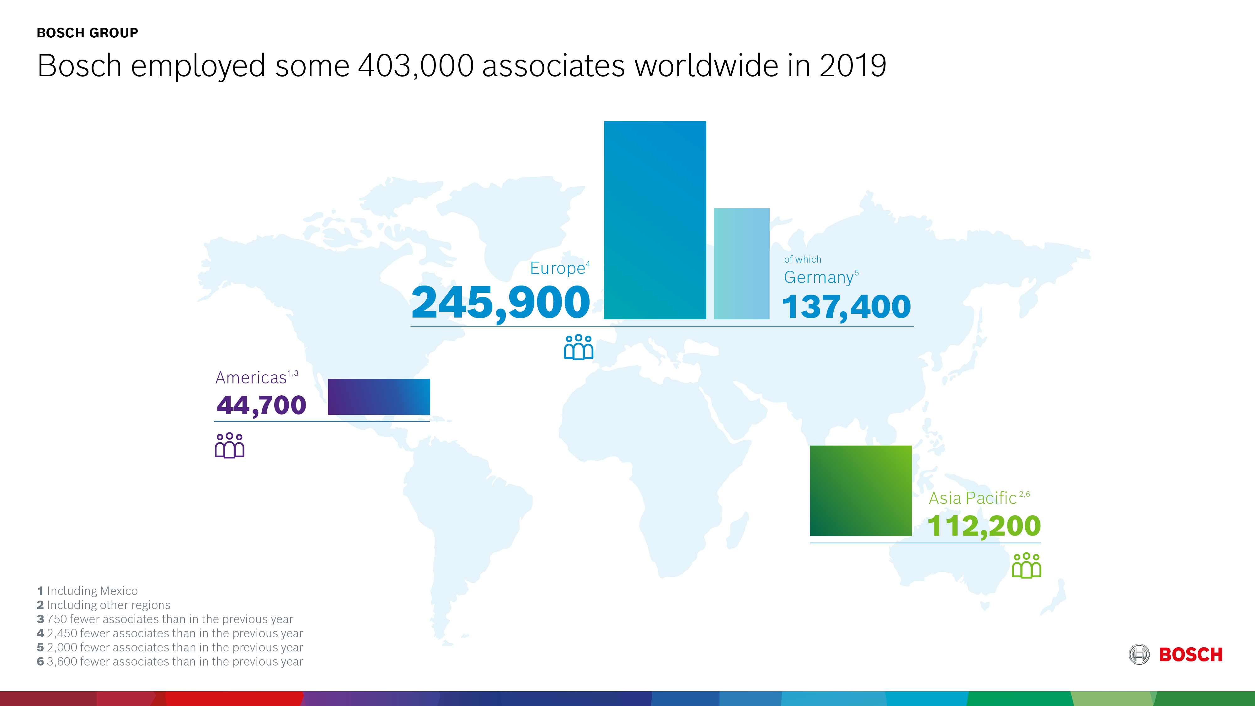 V roce 2019 společnost Bosch zaměstnávala na celém světě přibližně 403 000 zaměstnanců