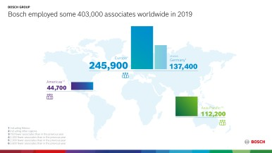 V roku 2019 spoločnosť Bosch zamestnávala na celom svete približne 403 000 zamestnancov
