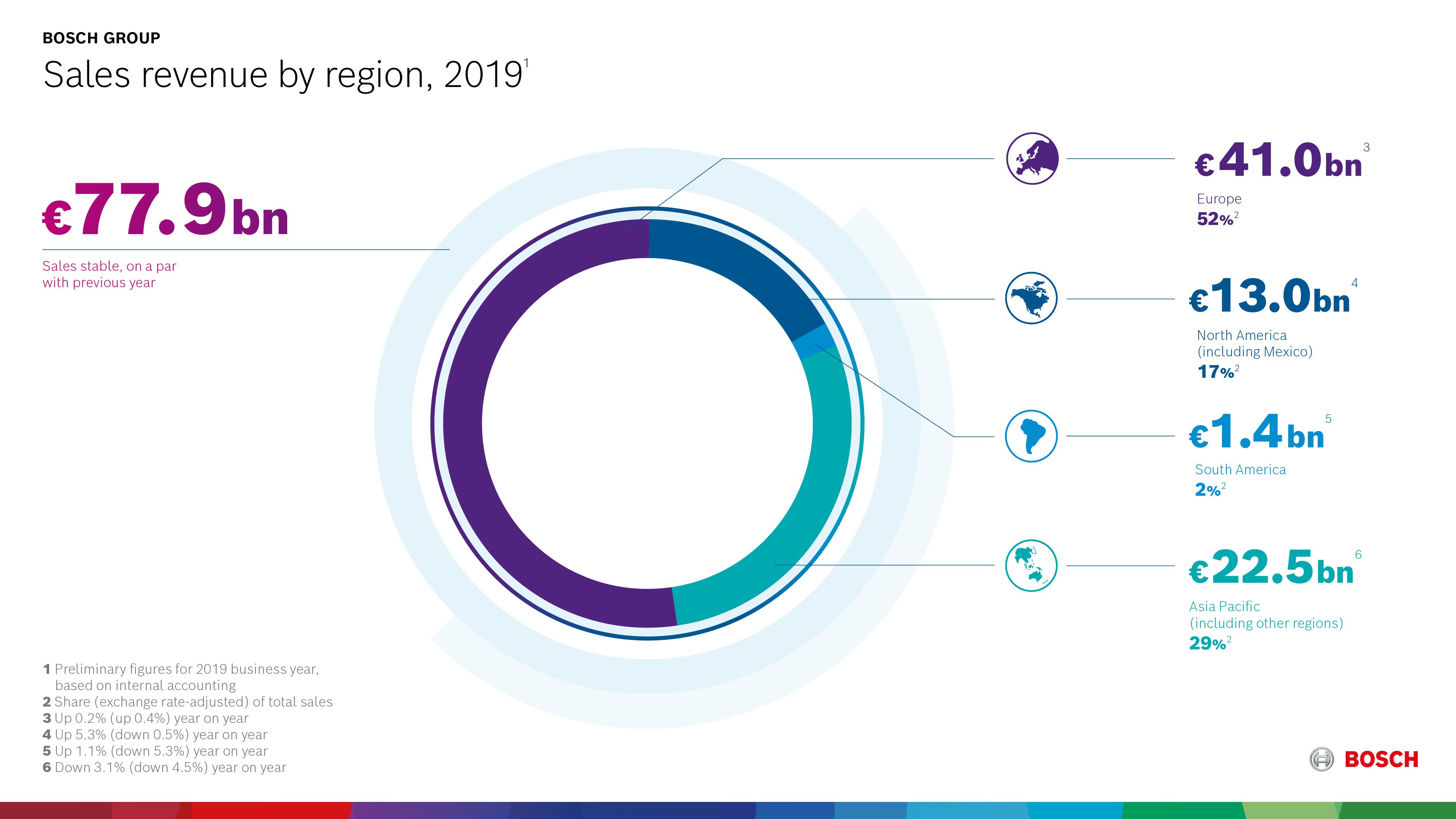 2019 tržby podle regionů