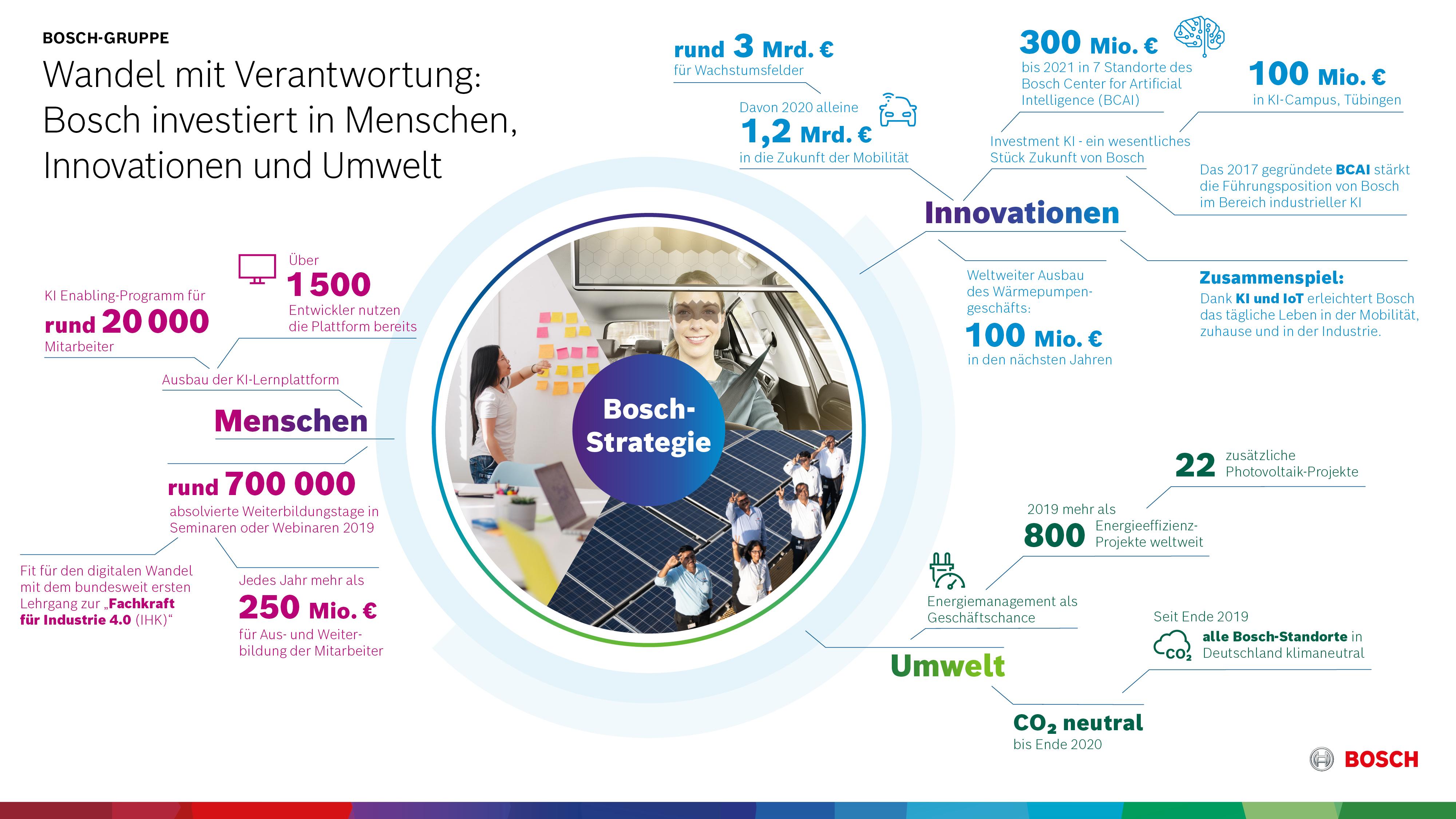 Bosch: Široké portfolio zajišťuje vysoký obrat - nepříznivé okolnosti negativně ovlivňují výsledek
