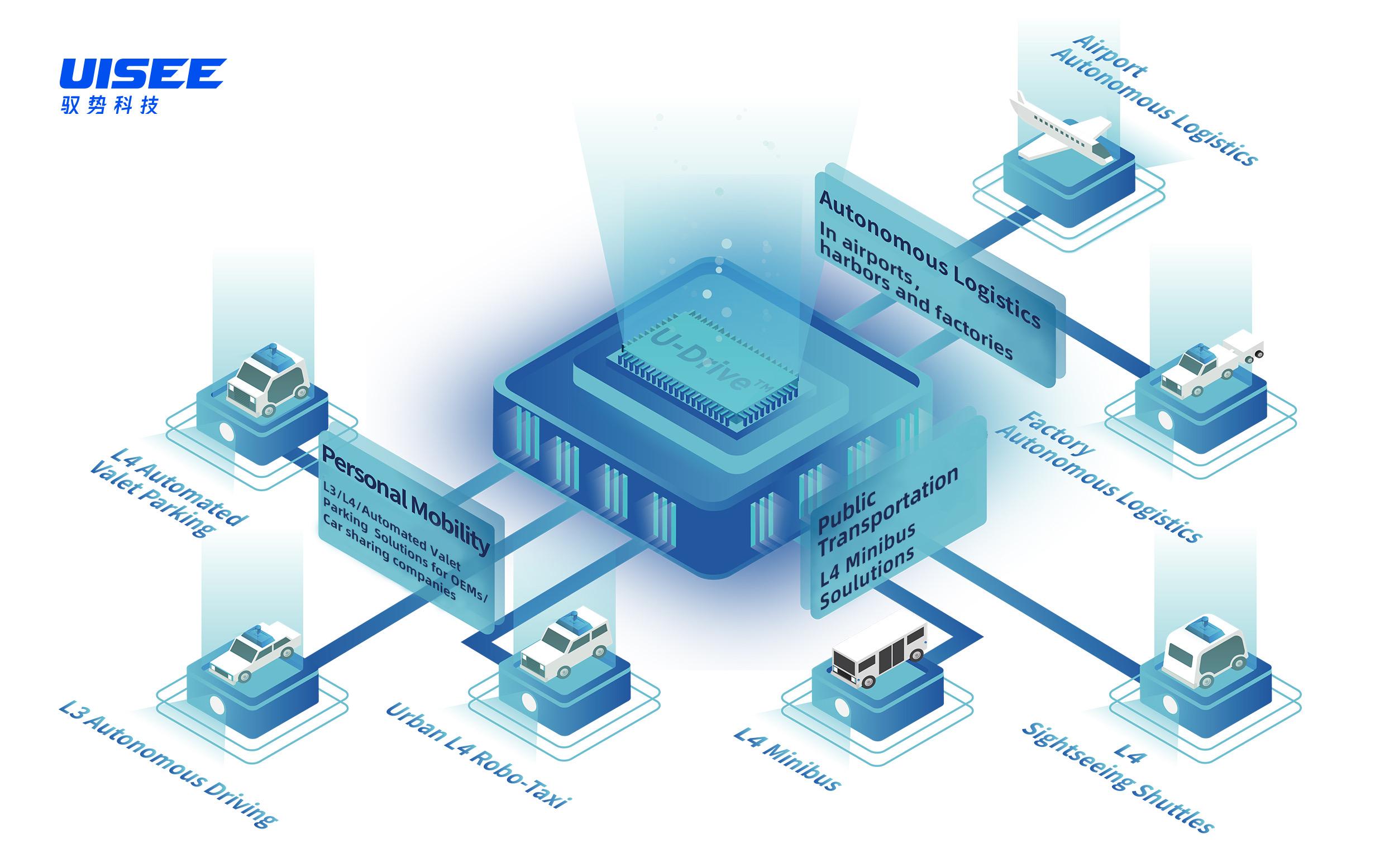 Portfolio řešení: produktová a technologická platforma UISEE