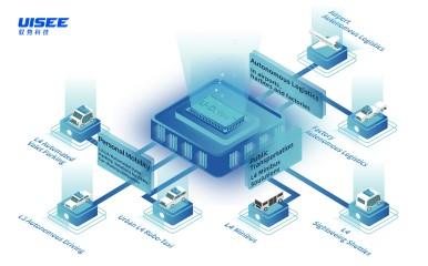 Portfólio riešení: produktová a technologická platforma UISEE