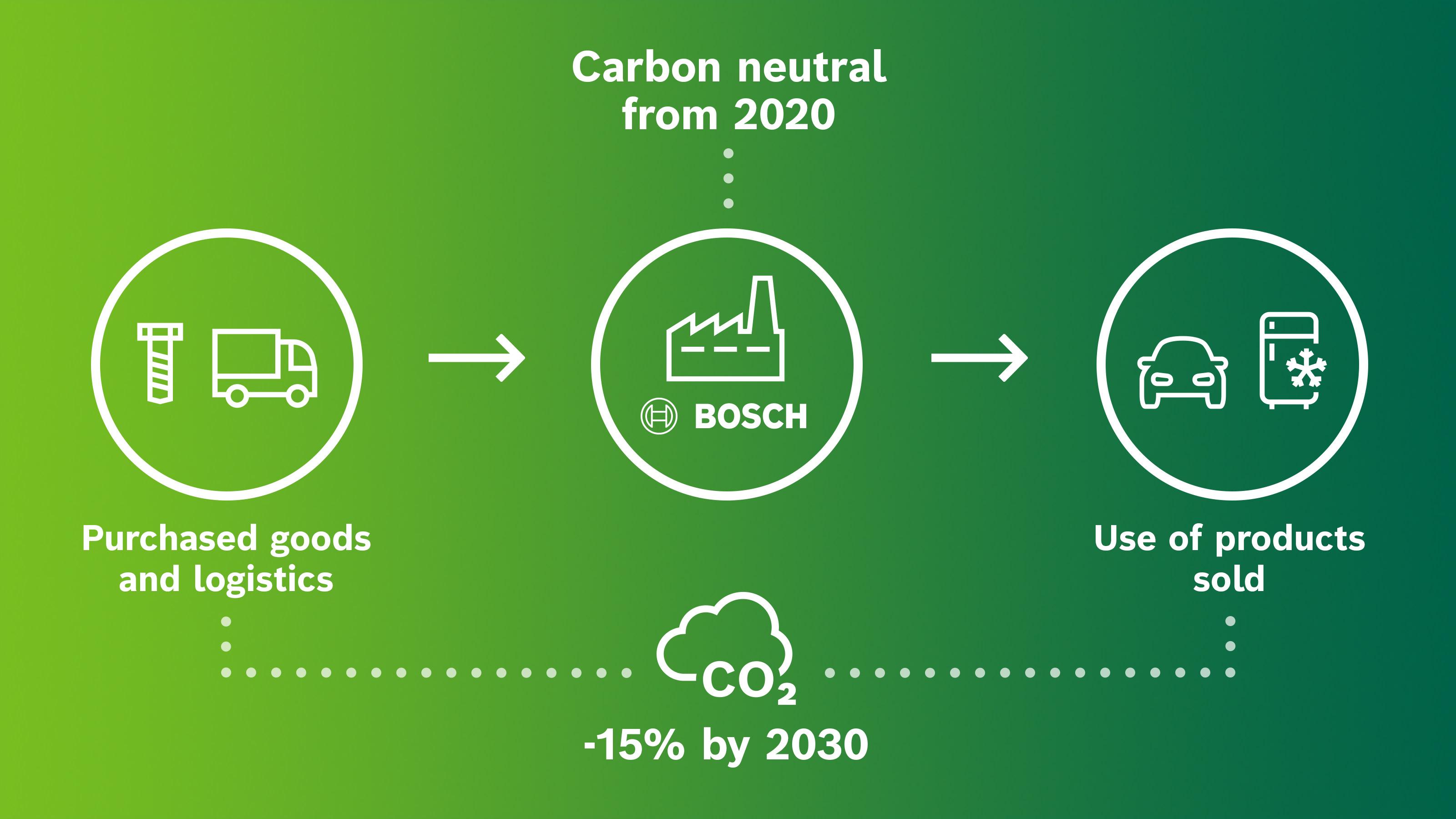 Klimatické cíle společnosti Bosch