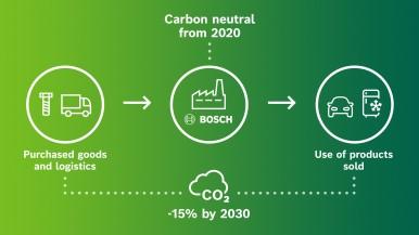 Klimatické ciele spoločnosti Bosch