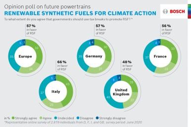 Průzkum veřejného mínění o budoucích pohonných jednotkách