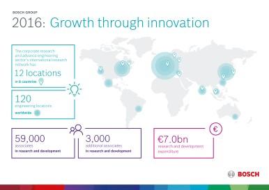 Růst prostřednictvím inovací