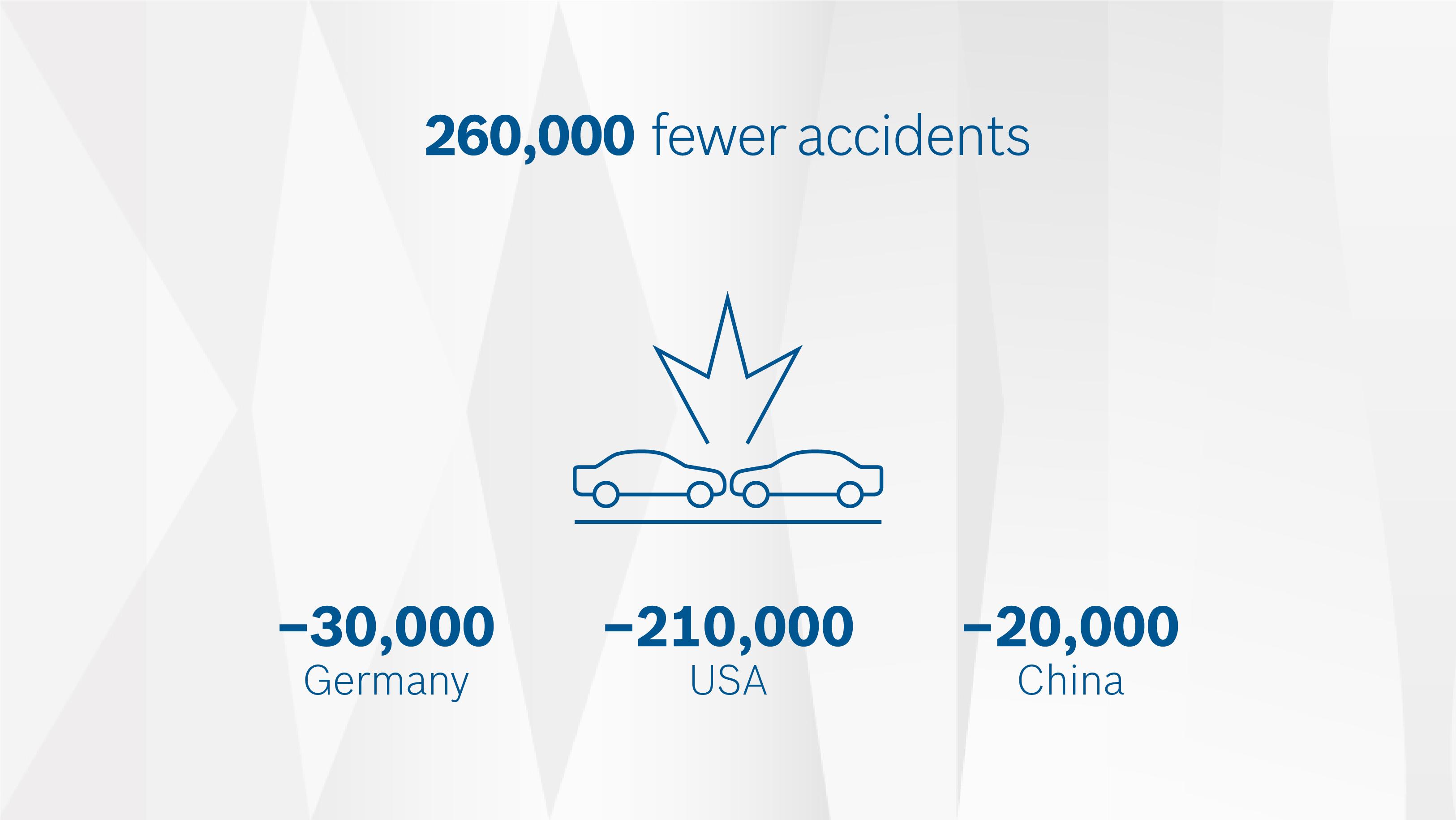 """Štúdia Bosch: """"Efekt prepojených vozidiel 2025"""": zabránené viac ako 260 000 nehodám"""