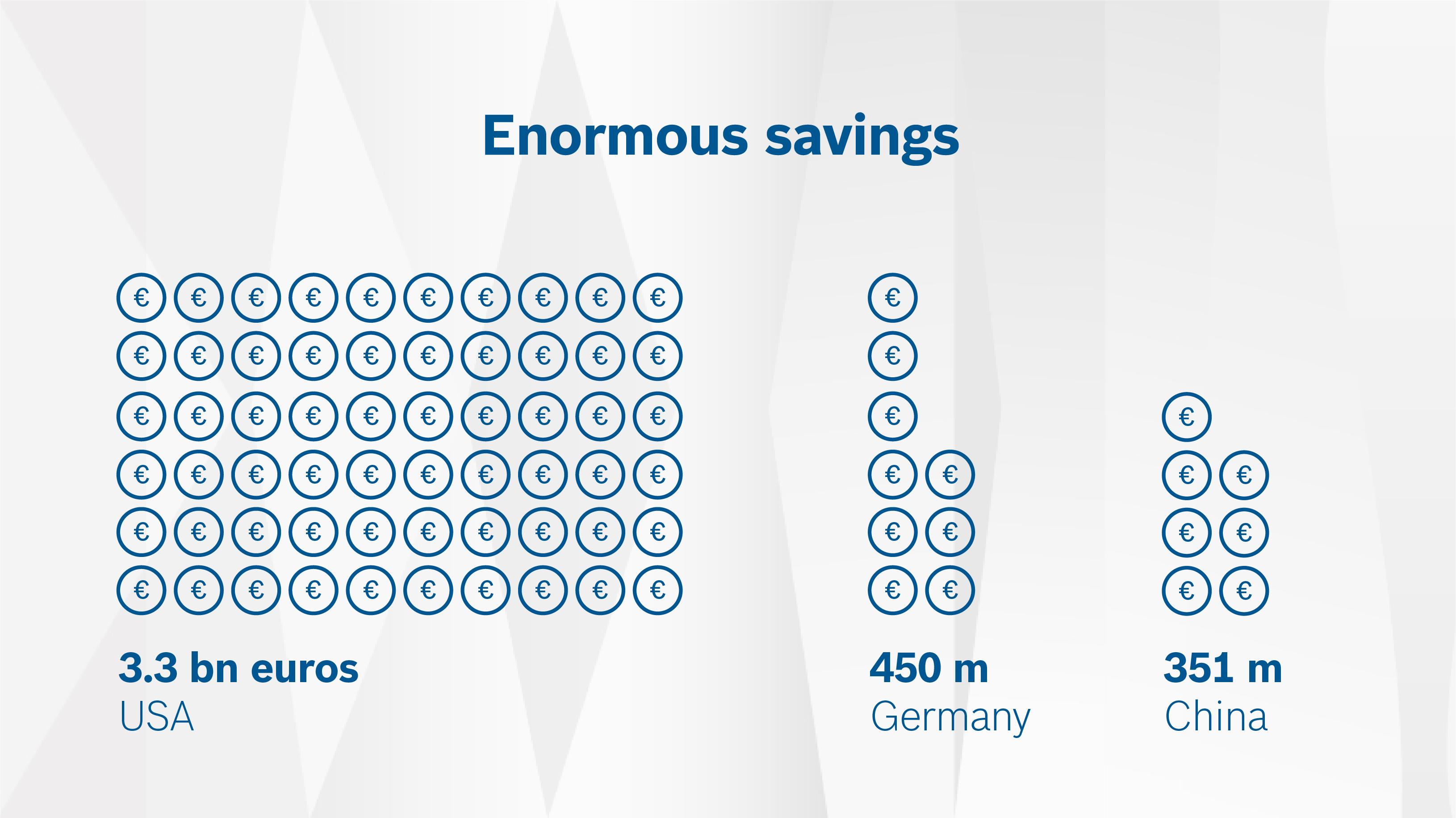 """Štúdia Bosch: """"Efekt prepojených vozidiel 2025"""": Ušetrených 4,43 miliardy eur na materiálových nákladoch a škodách spôsobených nehodou"""