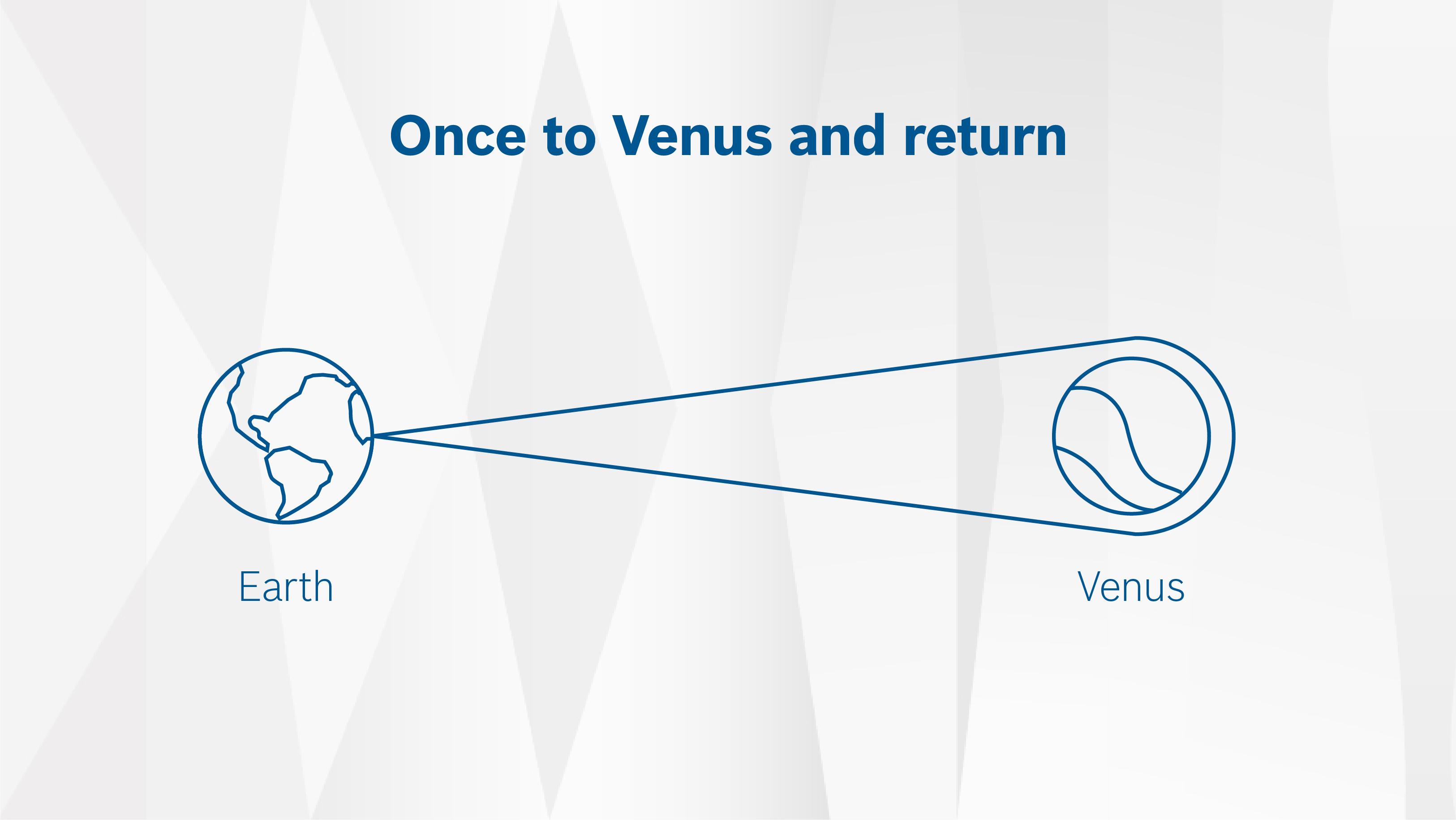 """Štúdia Bosch: """"Efekt prepojených vozidiel 2025"""": Na Venuši a späť"""