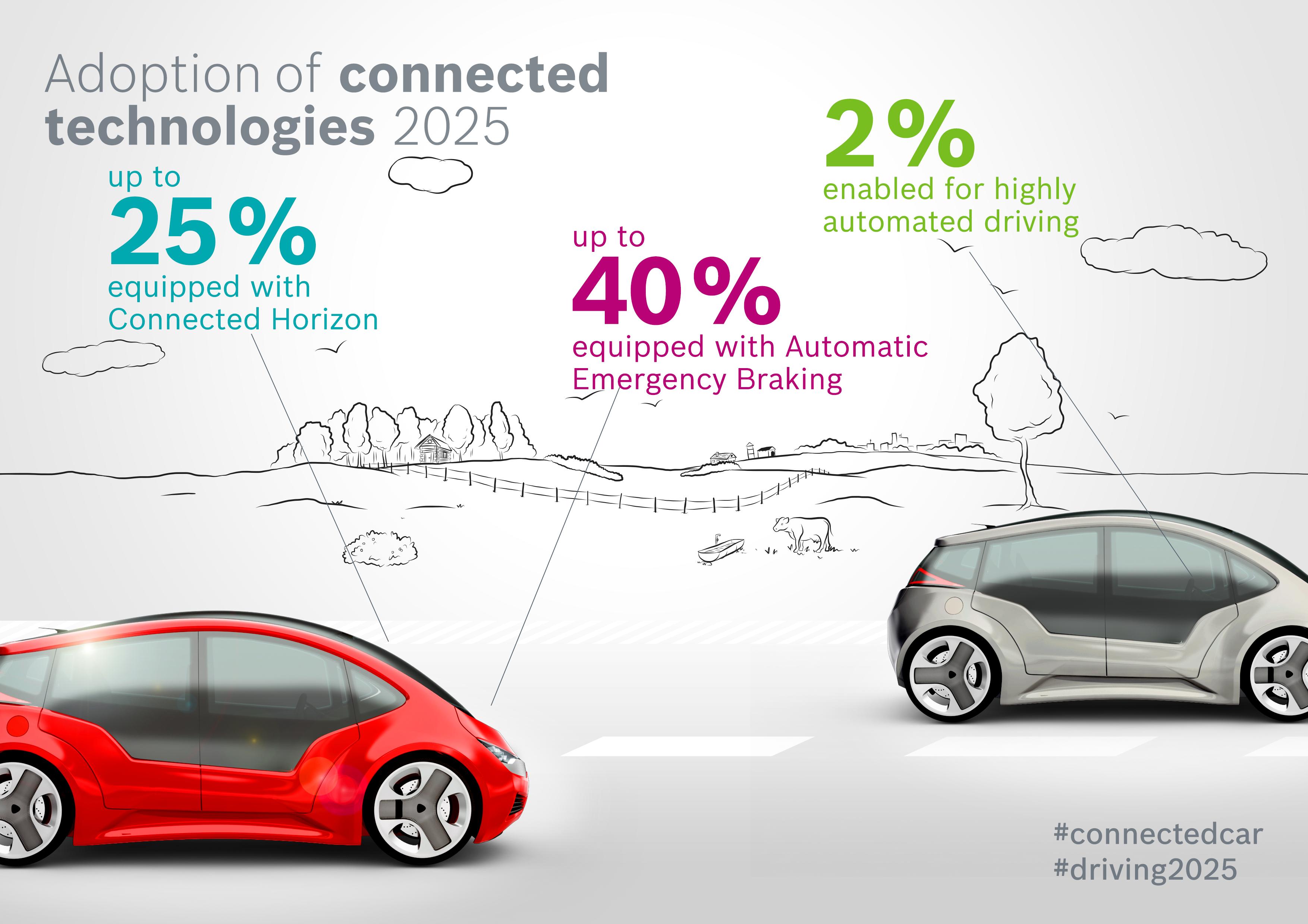 """Štúdia Bosch: """"Efekt prepojených vozidiel 2025"""": prijatie prepojených technológií do roku 2025"""