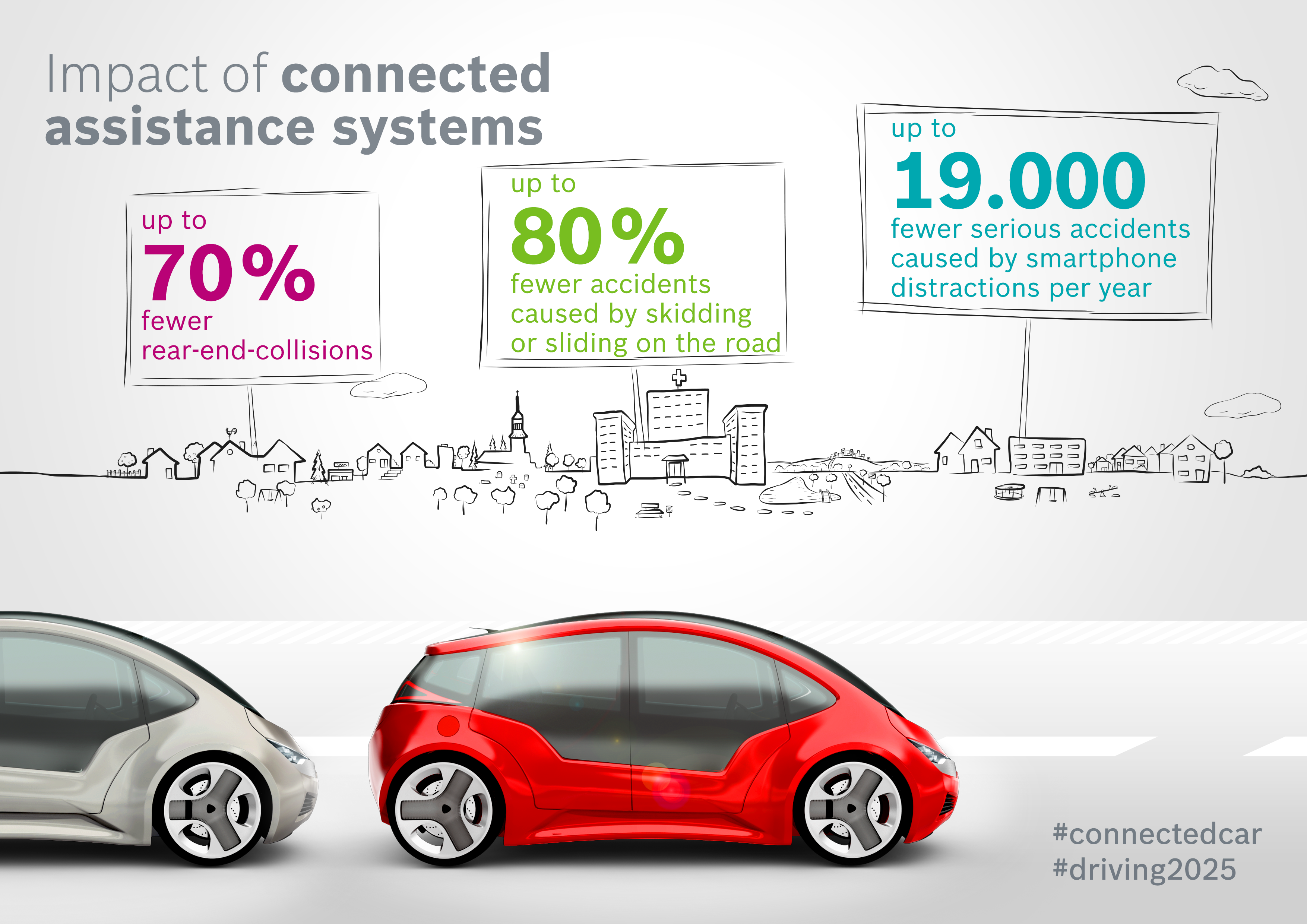 """Štúdia Bosch: """"Efekt prepojených vozidiel 2025"""": účinnosť prepojených asistenčných systémov"""