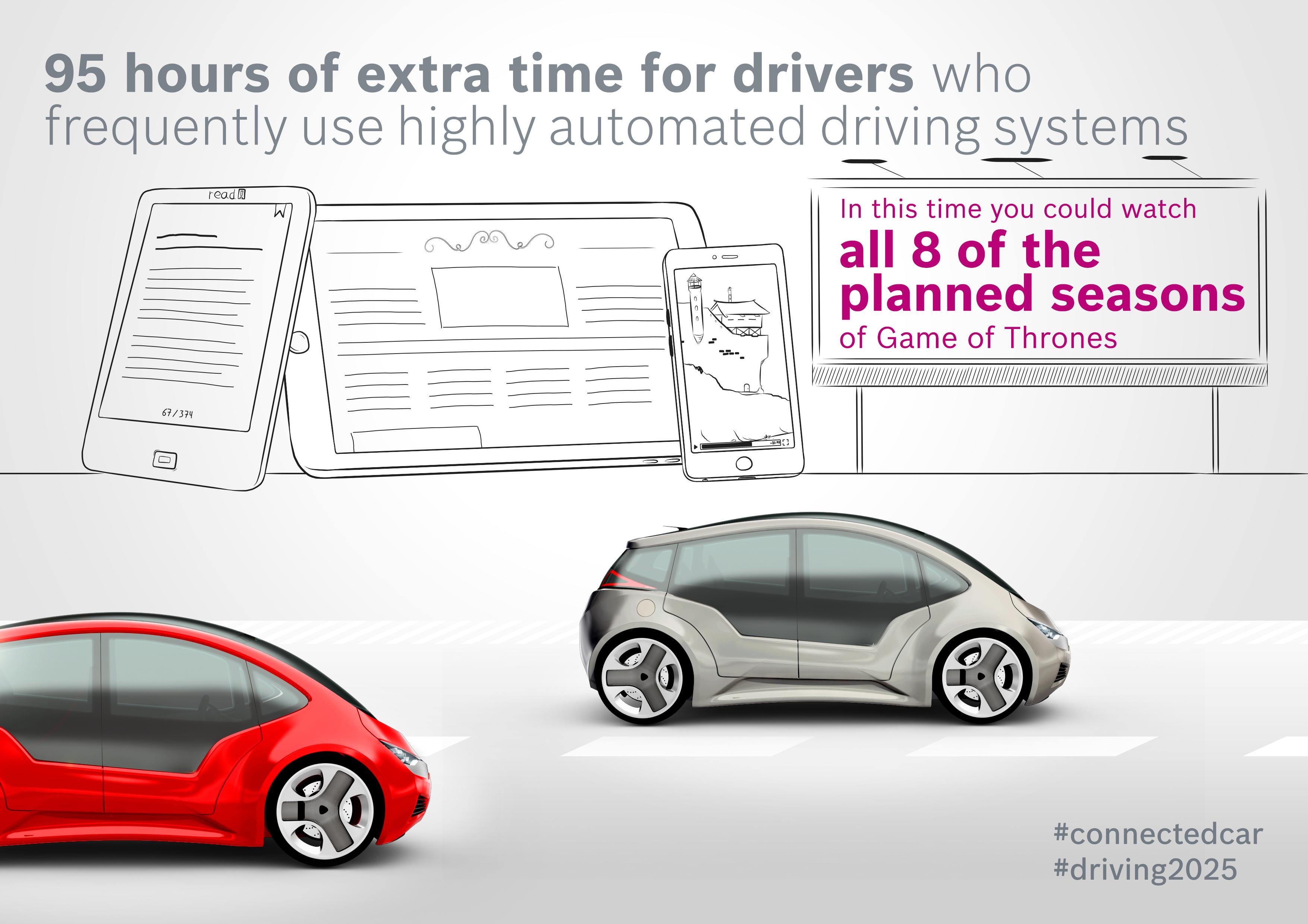 """Štúdia Bosch: """"Efekt prepojených vozidiel 2025"""": 95 hodín voľného času naviac pre vodiča"""
