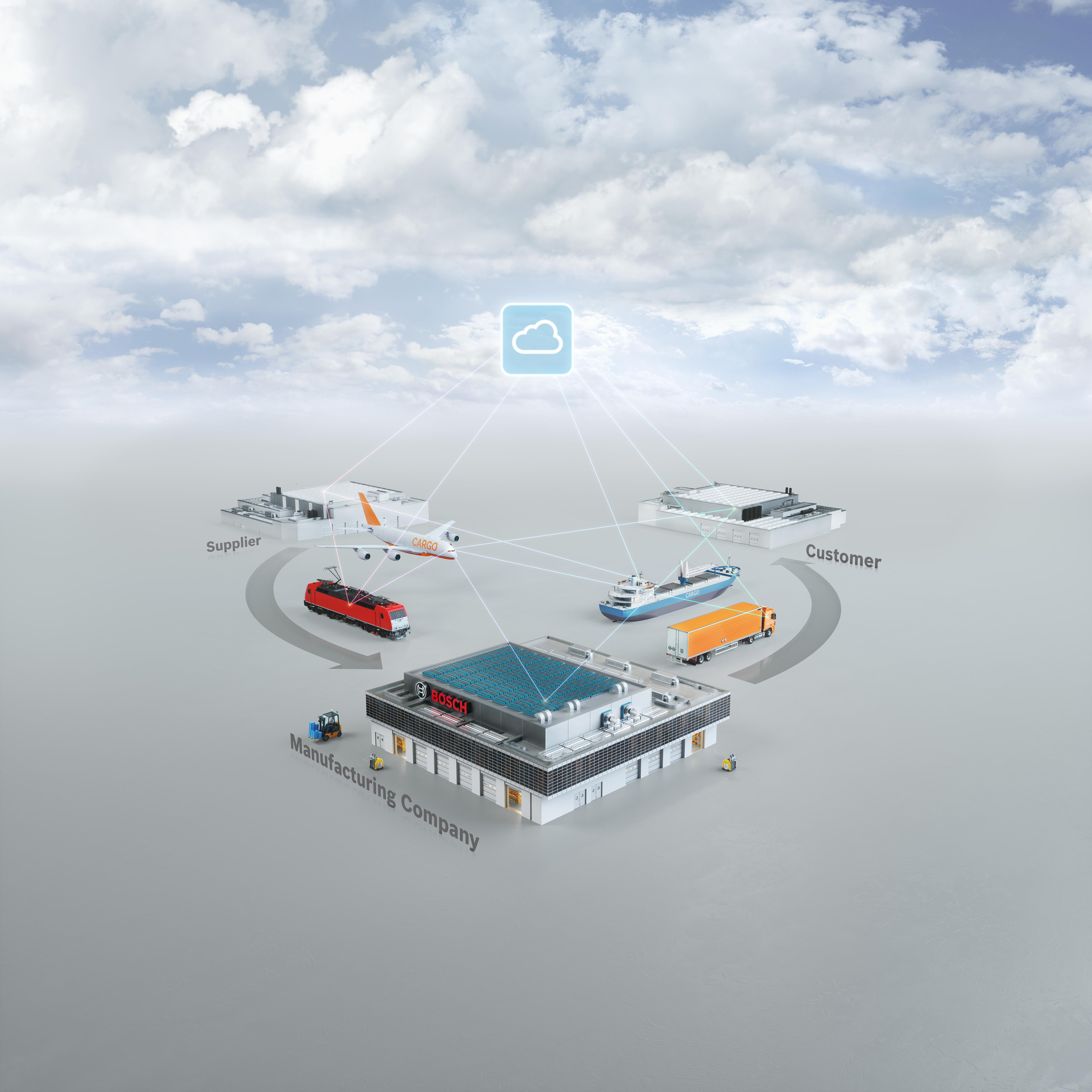 Riešenia od spoločnosti Bosch pre celý dodávateľský reťazec