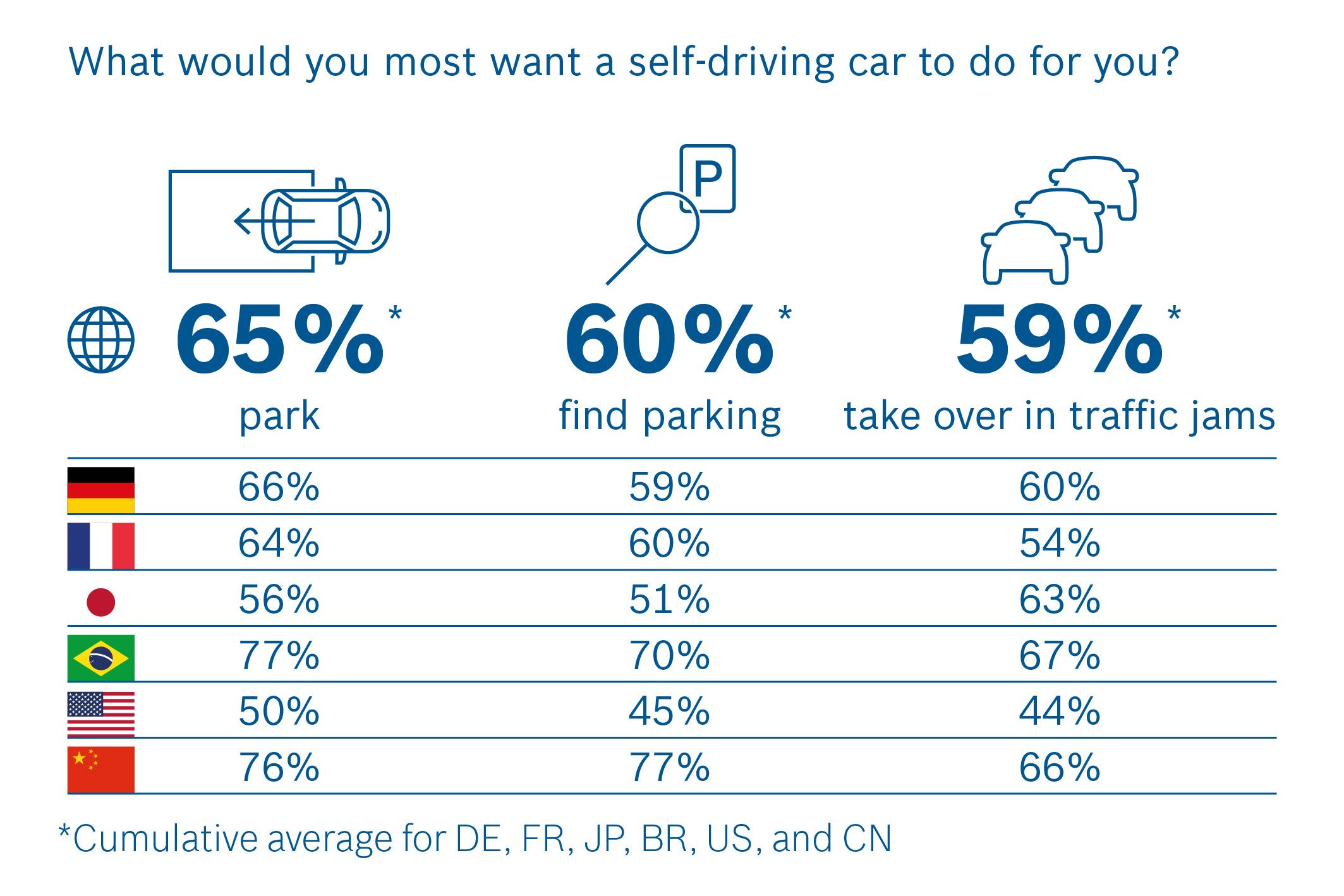 Mnoho respondentov túži po samoriadiacom aute, ktorému by prenechali stres a povinnosti spojené s riadením