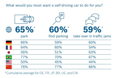 Mnoho respondentů touží po samořídícím voze, kterému by přenechali stres a povinnosti spojené s řízením