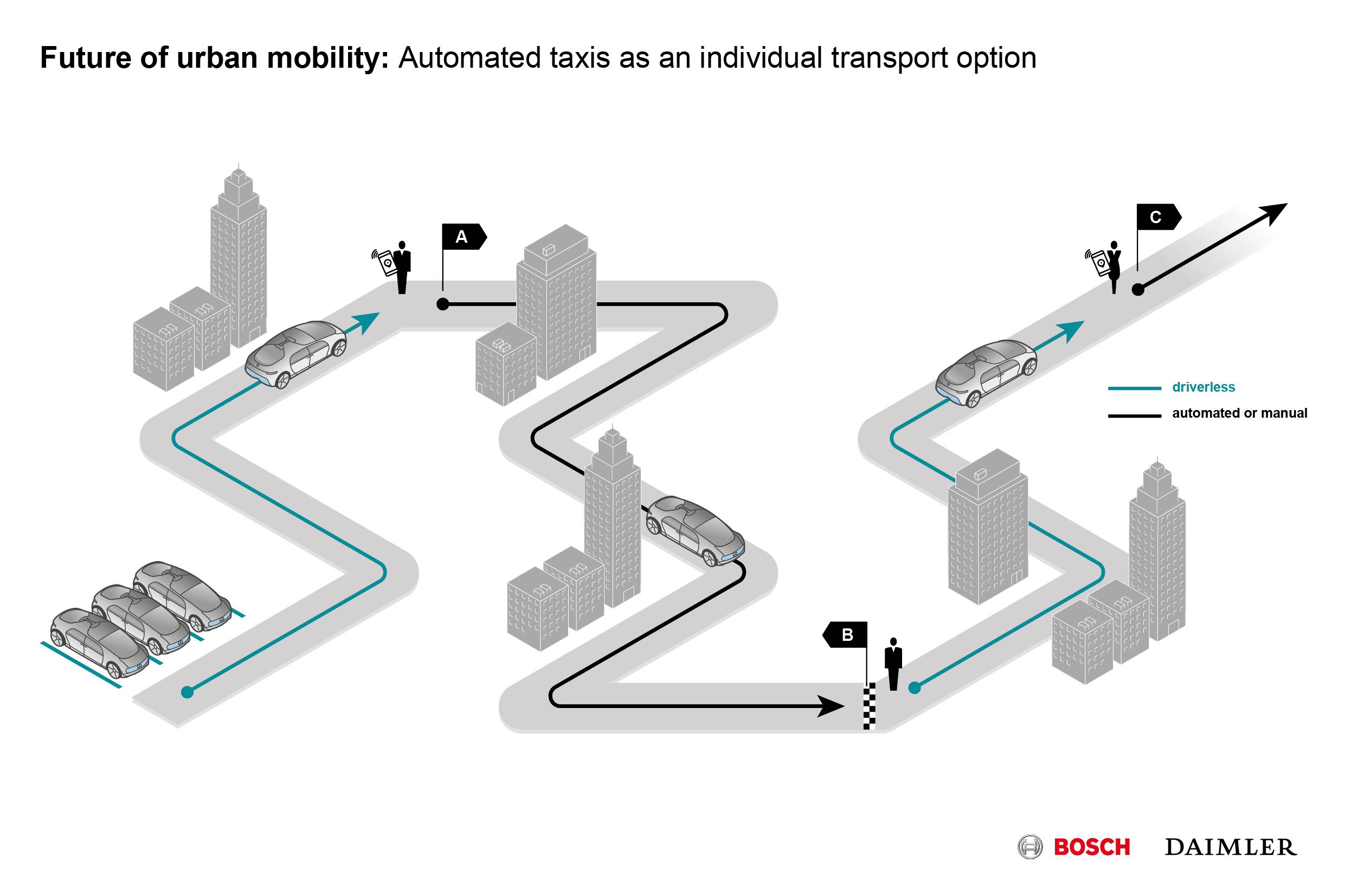 Mestská automatizovaná doprava
