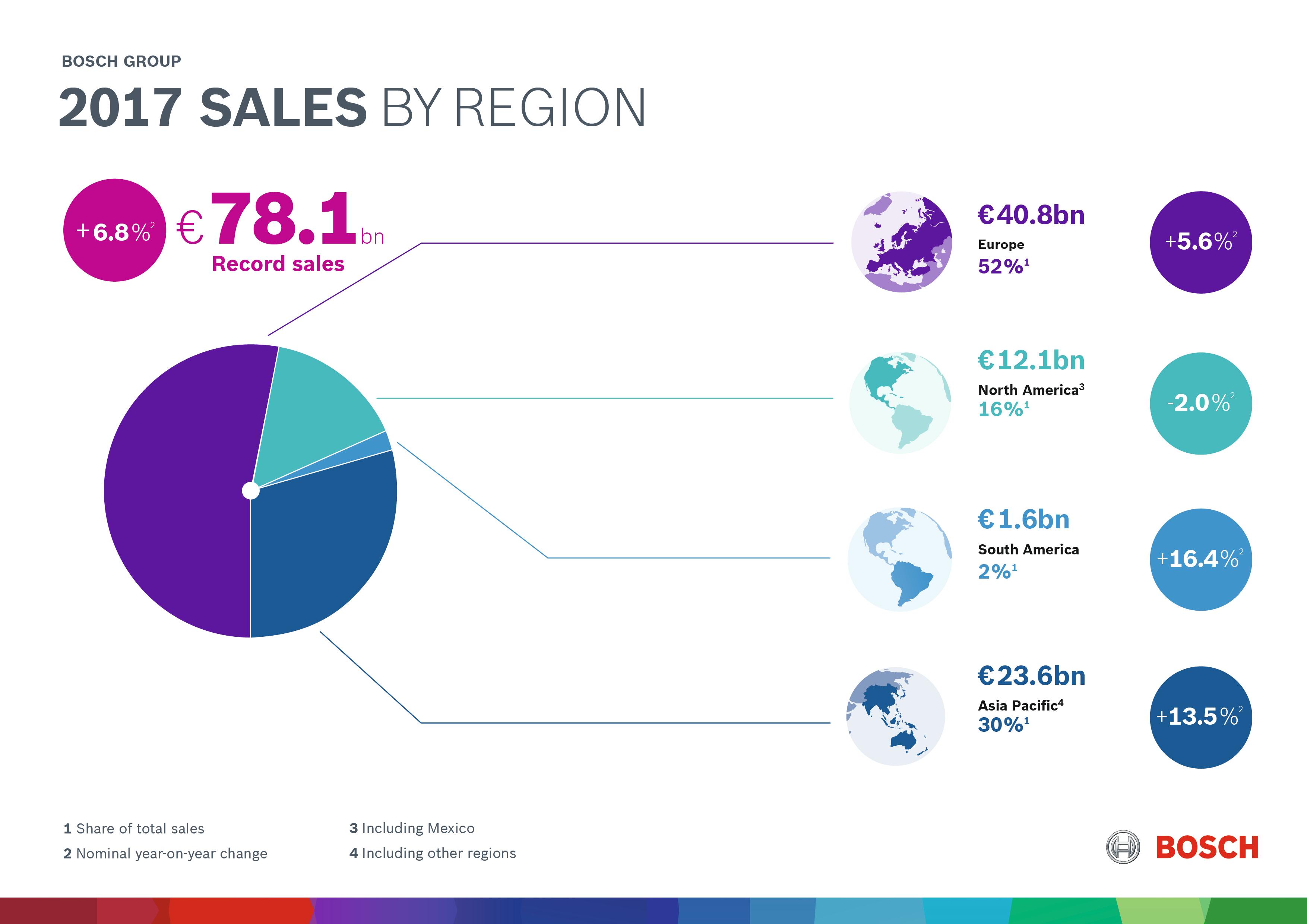Digitálna transformácia 2017: každodenná obchodná činnosť spoločnosti Bosch