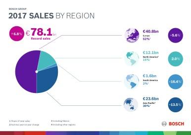 Digitální transformace 2017: každodenní obchodní činnost ve firmě Bosch