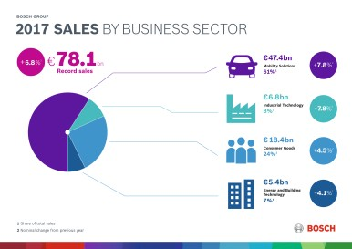 Fakta 2017: růst skrze inovaci