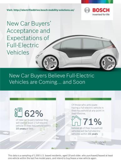 Bosch rende l'elettrificazione accessibile alle masse