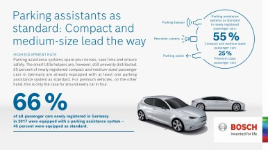 Germania: le funzioni di parcheggio assistito equipaggiano più le vetture mid-size di quelle premium