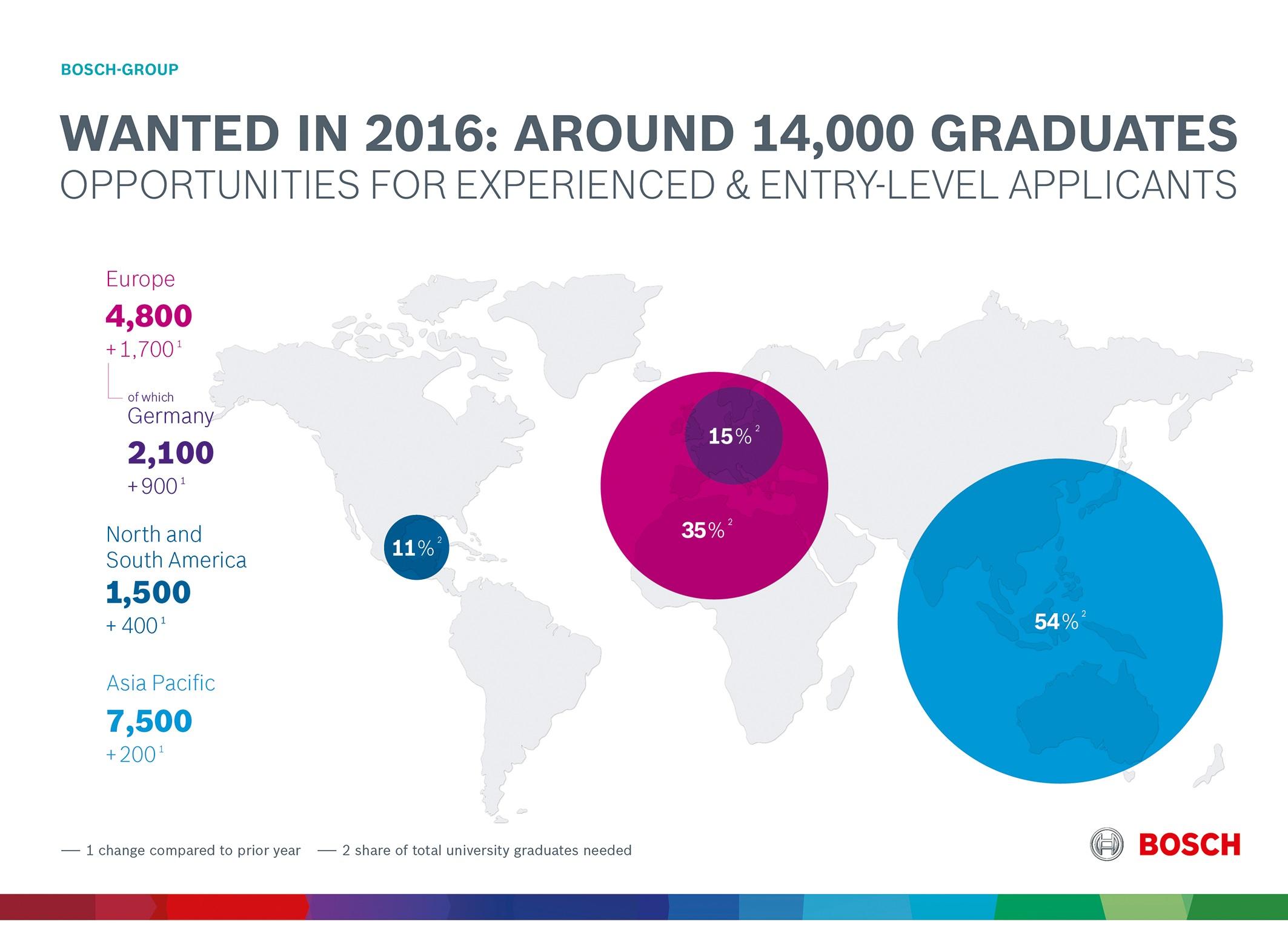 """Le """"soluzioni connesse"""" sono uno stimolo per la creazione di posti di lavoro - Bosch assumerà 14.000 neolaureati"""