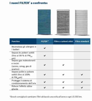 Divisione Bosch Automotive Aftermarket: FILTER+ il nuovo filtro abitacolo Bosch per chi soffre di allergia
