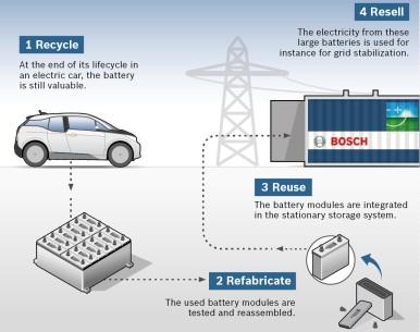 Collaborazione tra Bosch, BMW e Vattenfall - Le batterie dei veicoli elettrici r ...