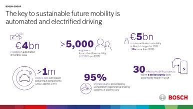 Bosch investe miliardi per il clima e la qualità dell'aria