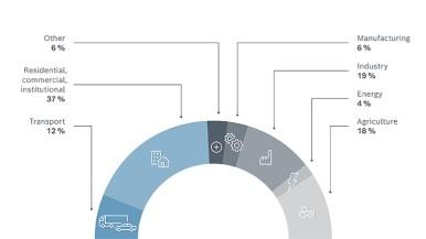Più tecnologia per una migliore qualità dell'aria: Bosch aiuta le città di tutto il mondo nella lotta all'inquinamento