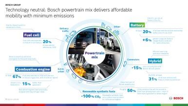 Bosch: l'ampio portfolio prodotti salvaguarda il livello di fatturato – il contesto sfavorevole incide sugli utili