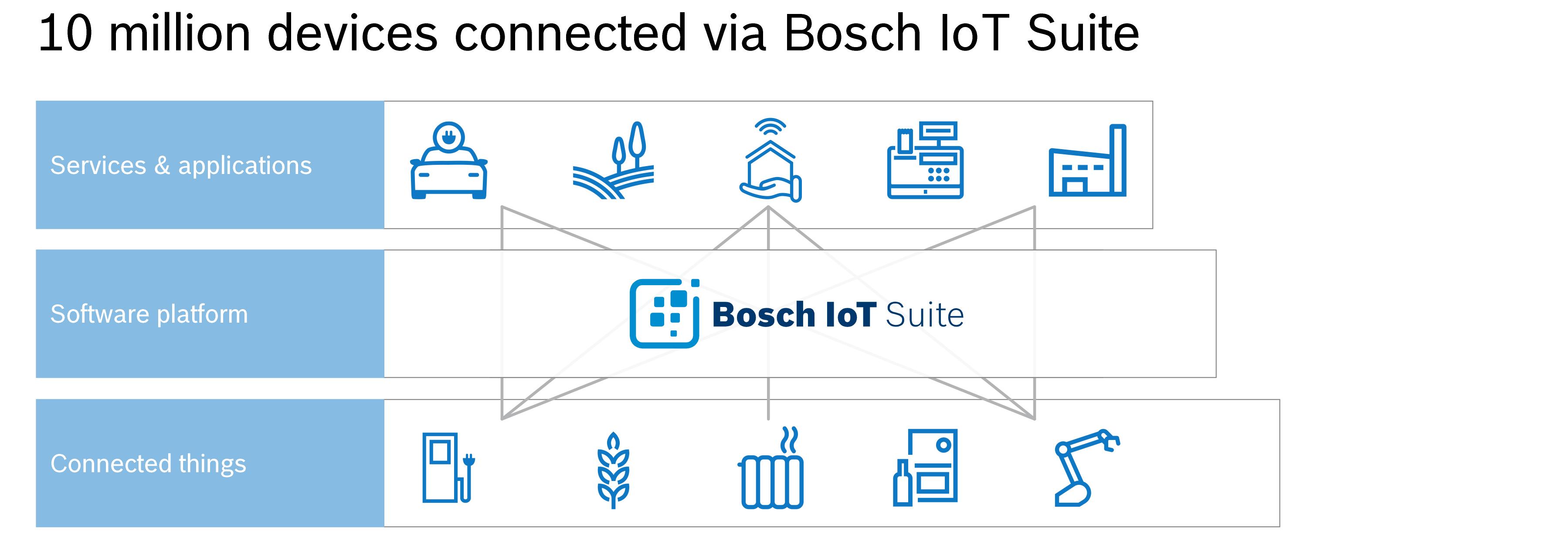 Bosch IoT Suite collega auto, macchinari mobili e passeggini