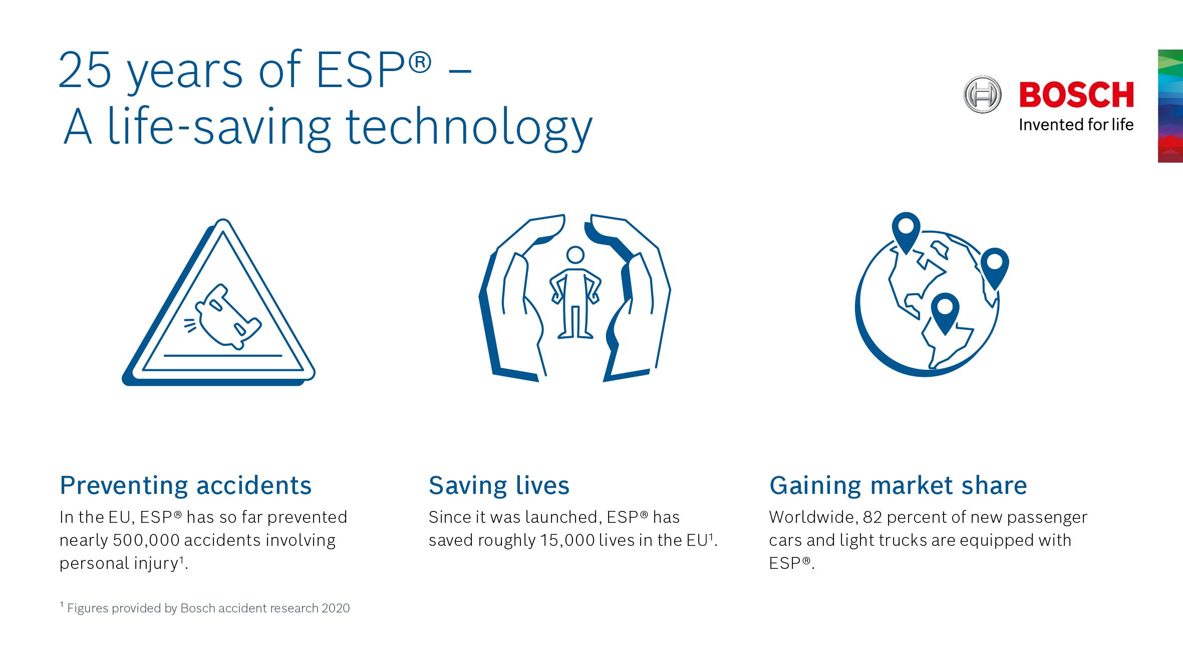25 anni di ESP® Bosch: Niente più sbandate