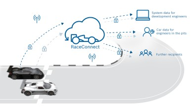 Sistema di telemetria RaceConnect di Bosch Motorsport