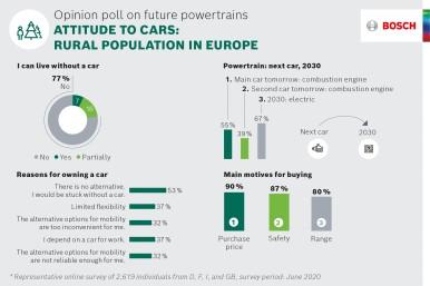 Bosch chiede agli europei quale sarà il futuro del powertrain: intervistati a fa ...