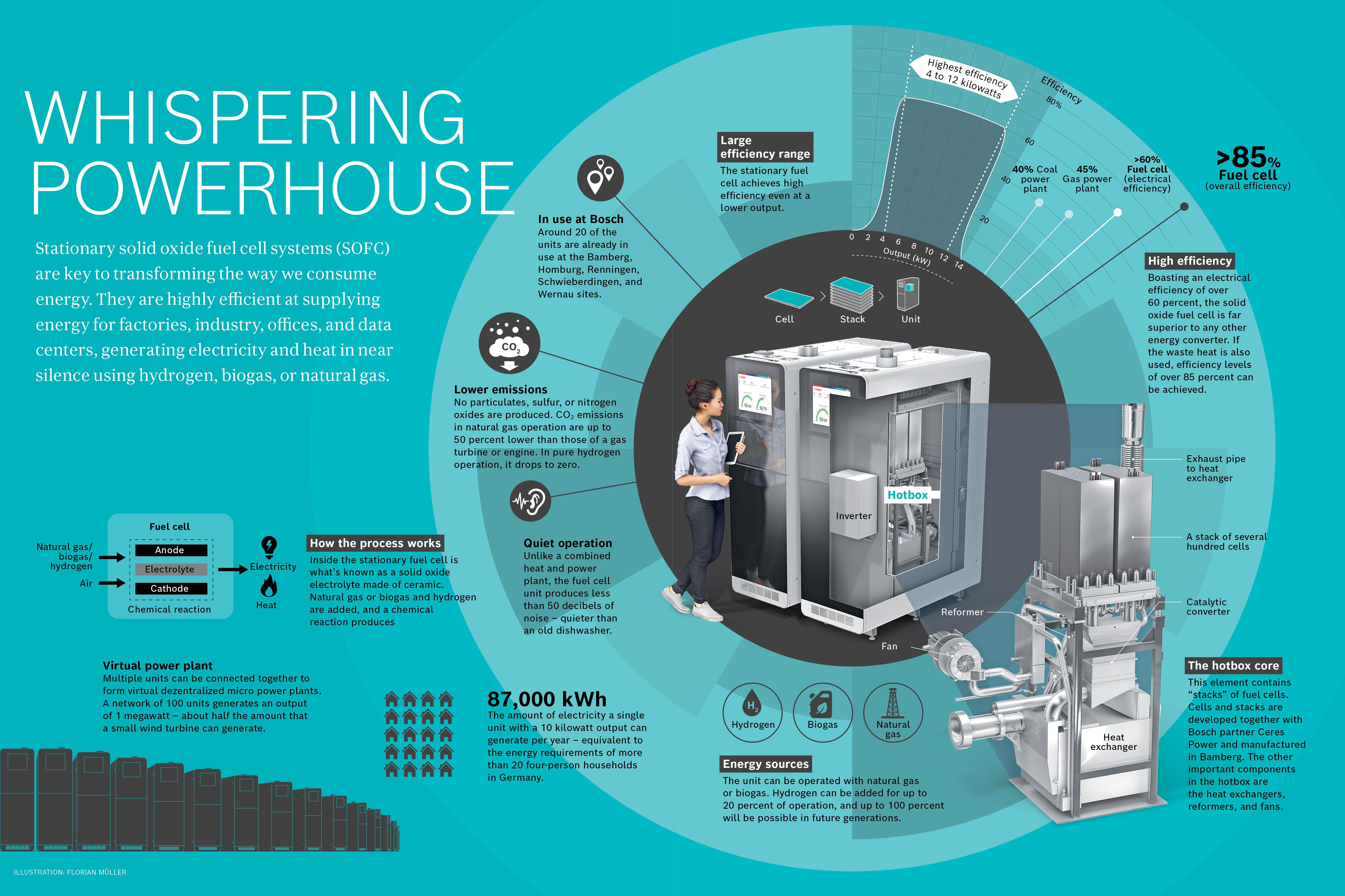 Celle a combustibile stazionarie: Bosch prevede di iniziare la produzione su vasta scala nel 2024