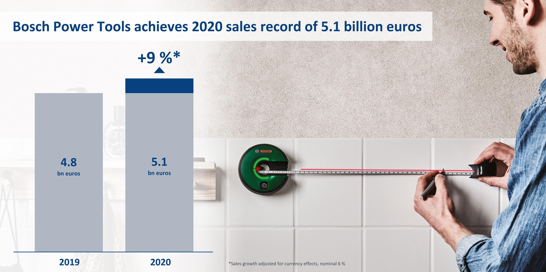 Bosch Power Tools realizza un fatturato record
