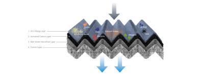 Filtri abitacolo Bosch per veicoli elettrici