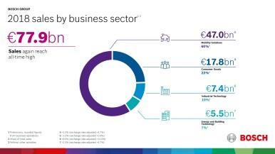 Bosch: fatturato e risultati nel 2018 ancora a livelli record