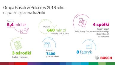 Bosch odnotowuje stabilny wzrost i rozwija działalność w Polsce