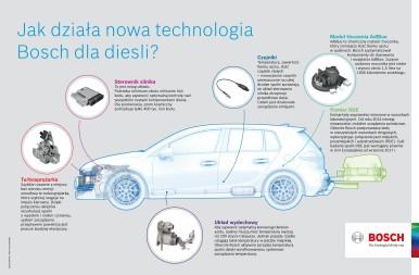 Technologia Bosch dla Diesla