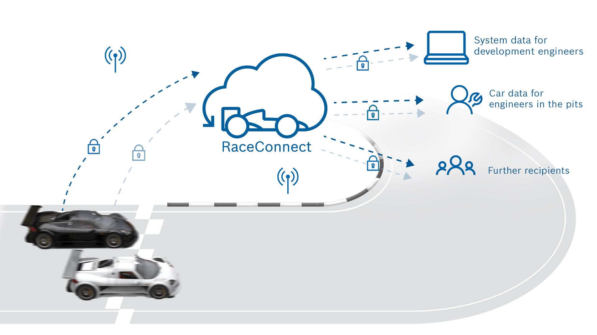 System telemetryczny RaceConnect od Bosch Motorsport